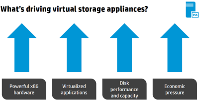 Virtual Storage Drivers